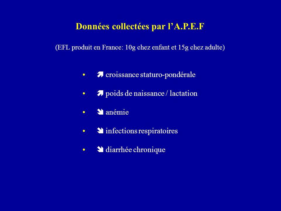 Données collectées par l'A.P.E.F