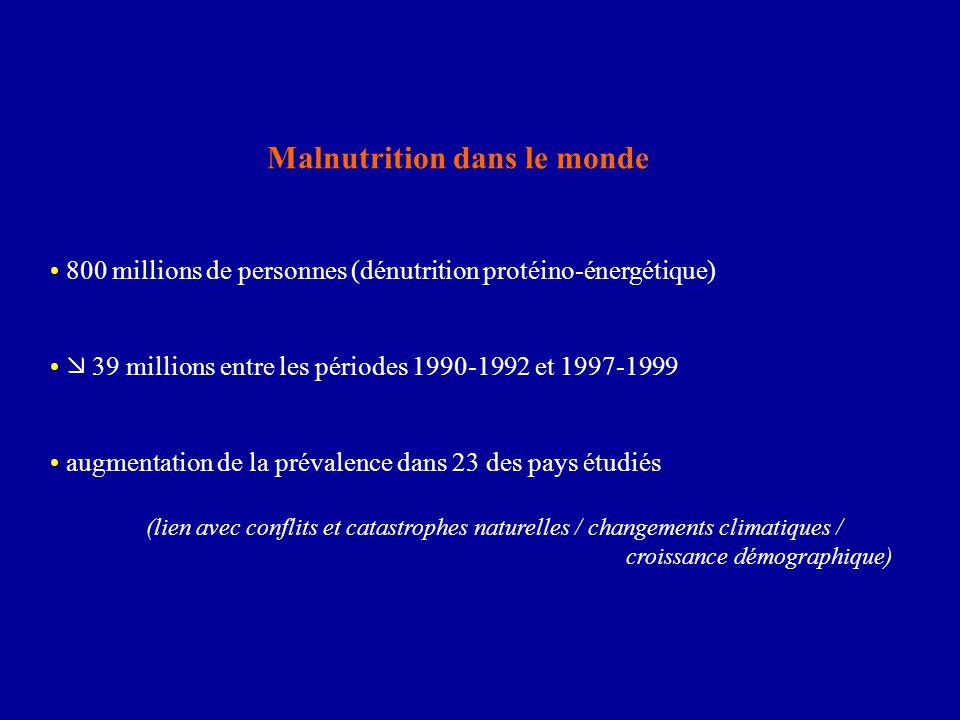 Malnutrition dans le monde