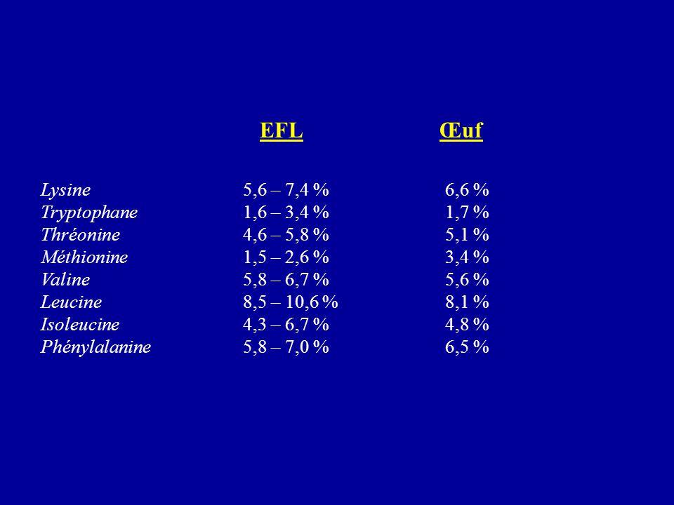 EFL Œuf Lysine 5,6 – 7,4 % 6,6 % Tryptophane 1,6 – 3,4 % 1,7 %