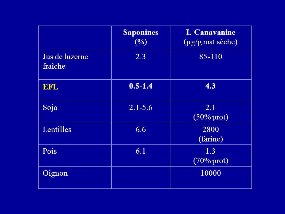 Saponines. (%) L-Canavanine. (µg/g mat sèche) Jus de luzerne fraîche. 2.3. 85-110. EFL. 0.5-1.4.
