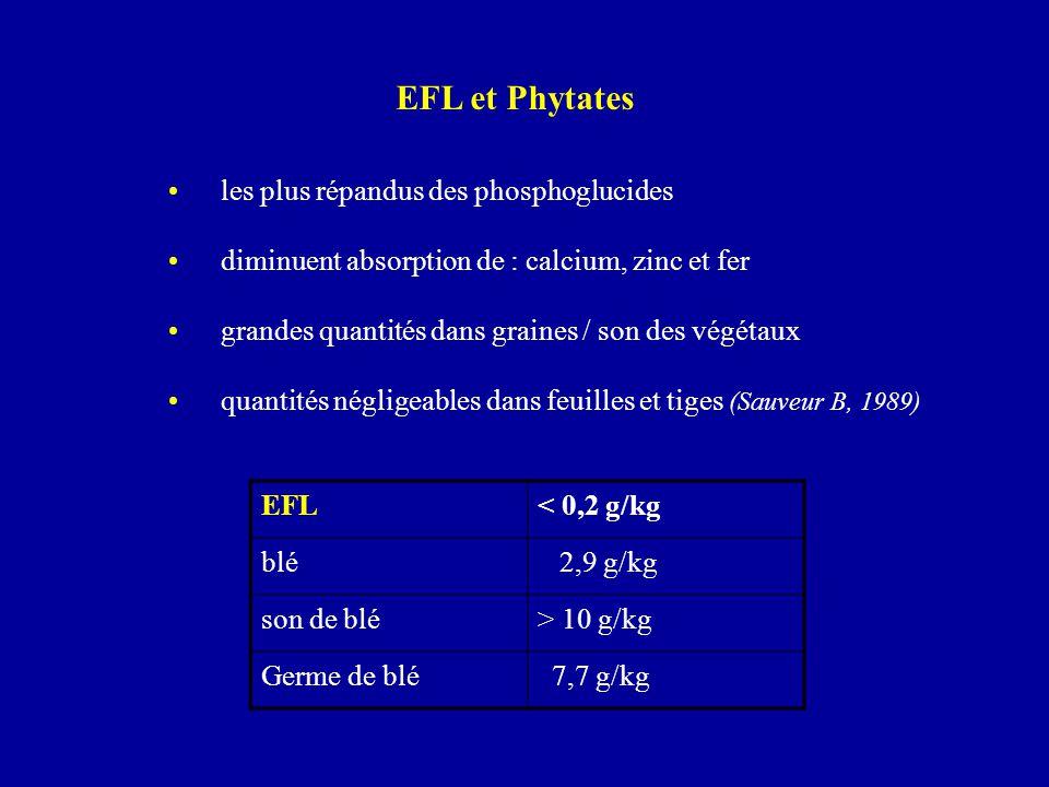 EFL et Phytates les plus répandus des phosphoglucides