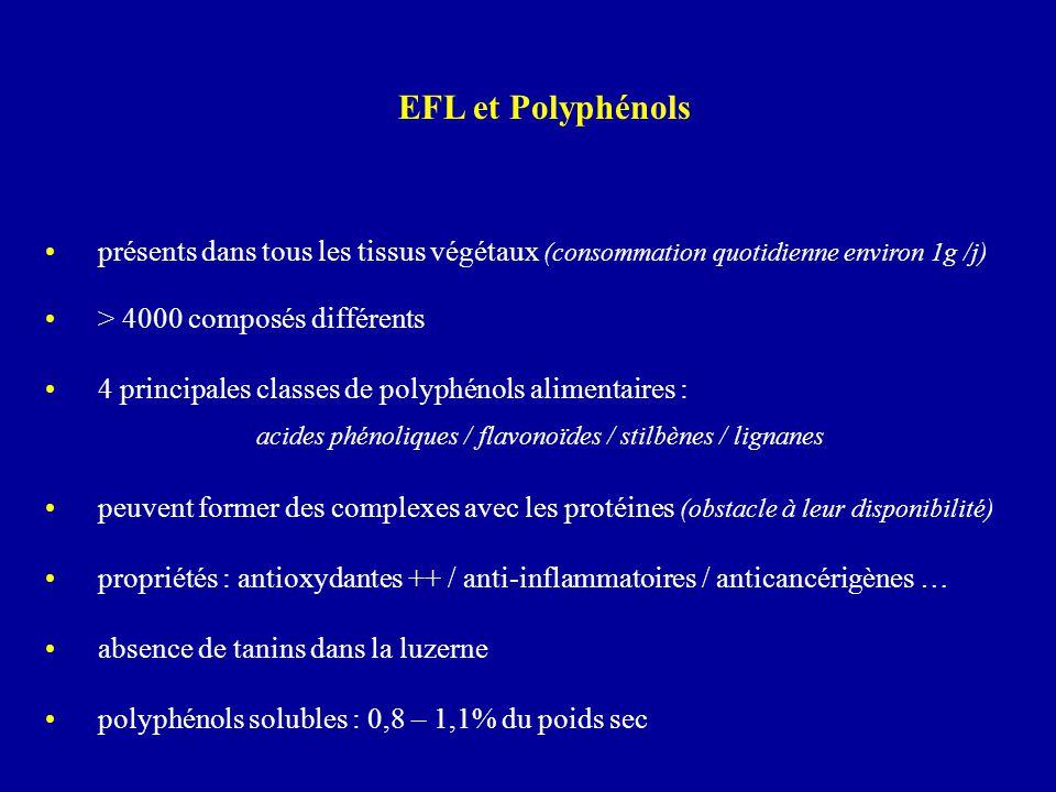 EFL et Polyphénols présents dans tous les tissus végétaux (consommation quotidienne environ 1g /j) > 4000 composés différents.