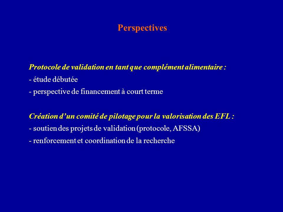 Perspectives Protocole de validation en tant que complément alimentaire : - étude débutée. - perspective de financement à court terme.