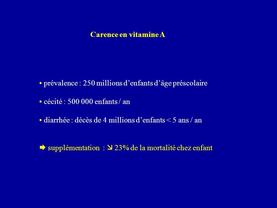 Carence en vitamine A prévalence : 250 millions d'enfants d'âge préscolaire. cécité : 500 000 enfants / an.