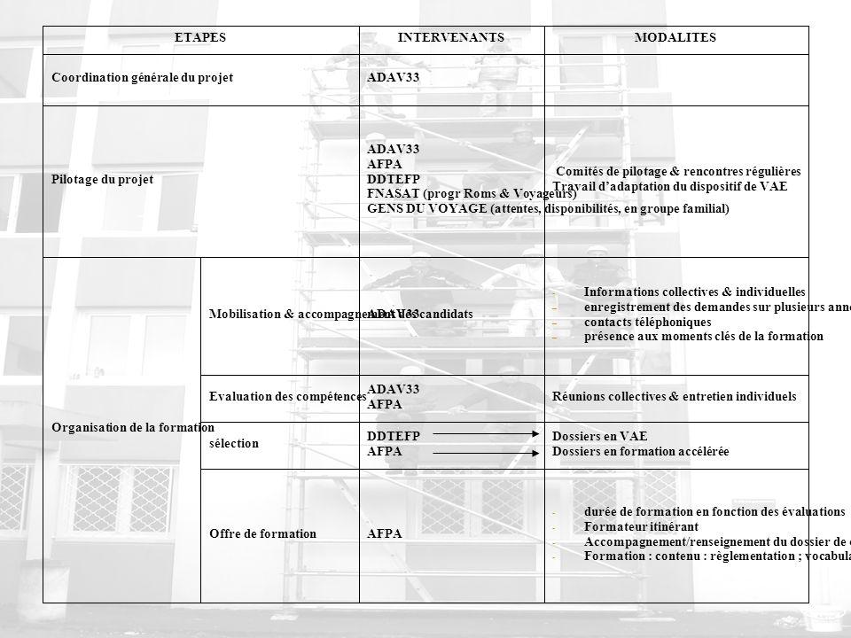 ETAPES INTERVENANTS. MODALITES. Coordination générale du projet. ADAV33. Pilotage du projet. AFPA.
