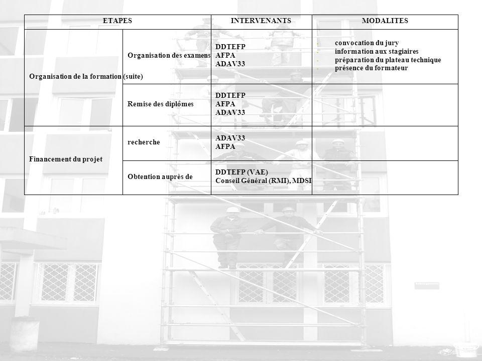 ETAPES INTERVENANTS. MODALITES. Organisation de la formation (suite) Organisation des examens. DDTEFP.