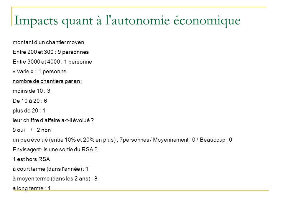 Impacts quant à l autonomie économique