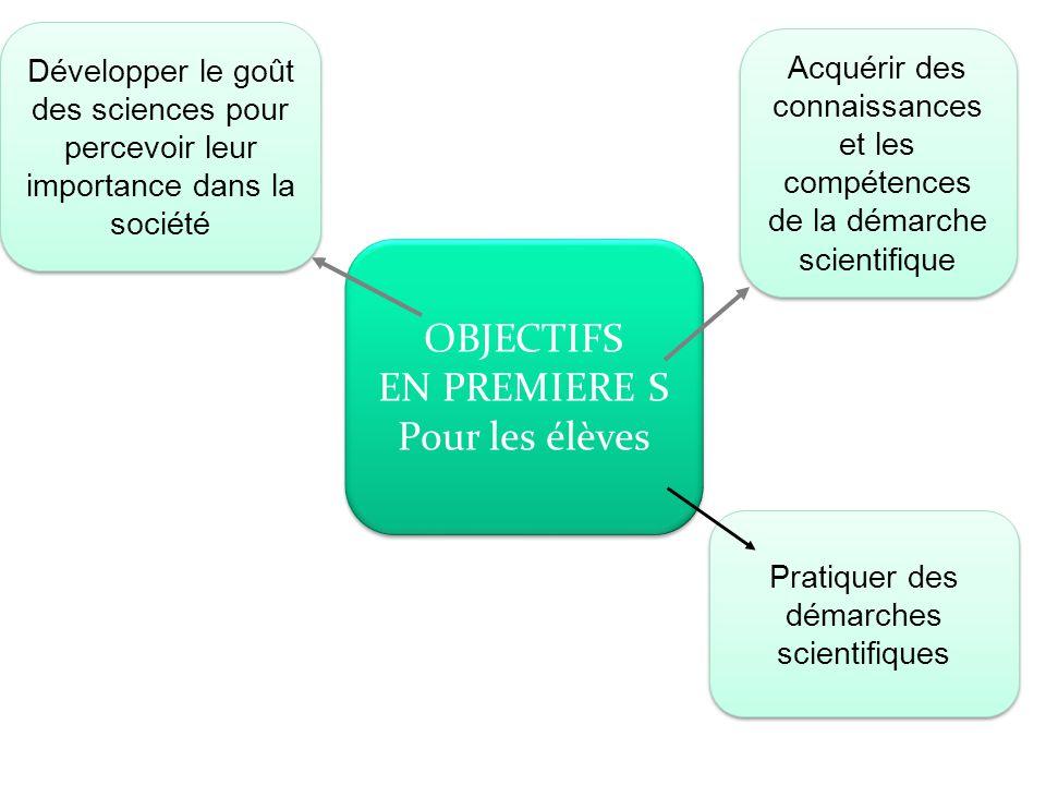 Pratiquer des démarches scientifiques