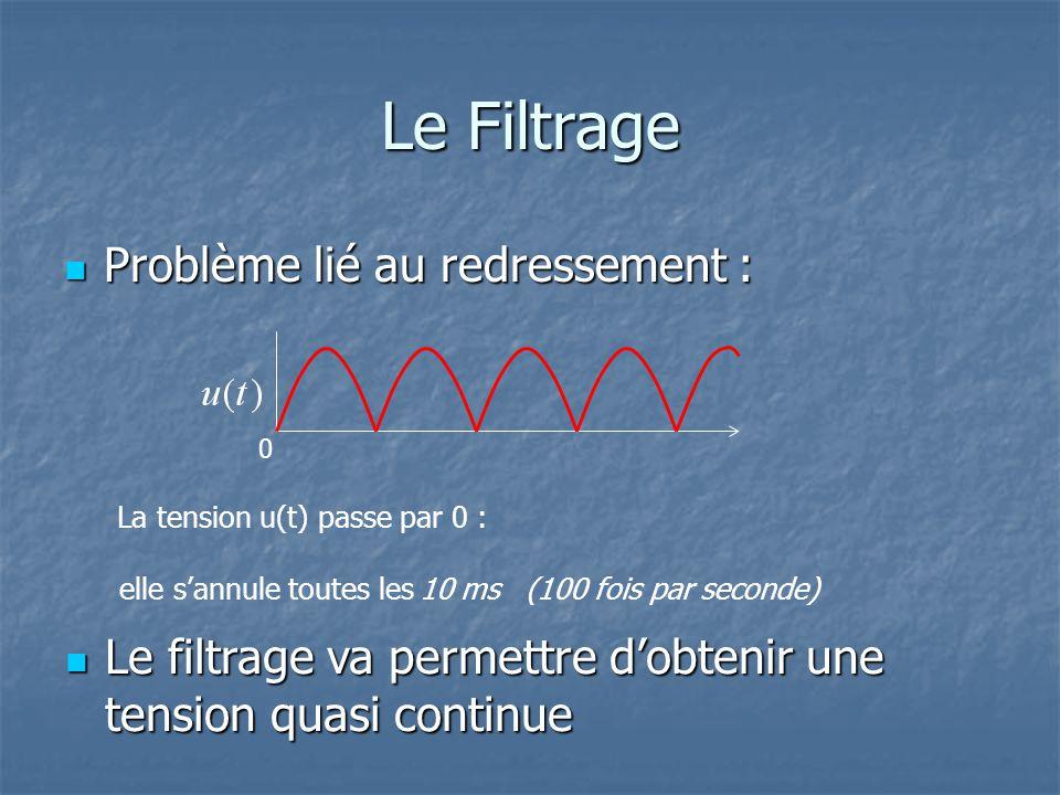 Le Filtrage Problème lié au redressement :