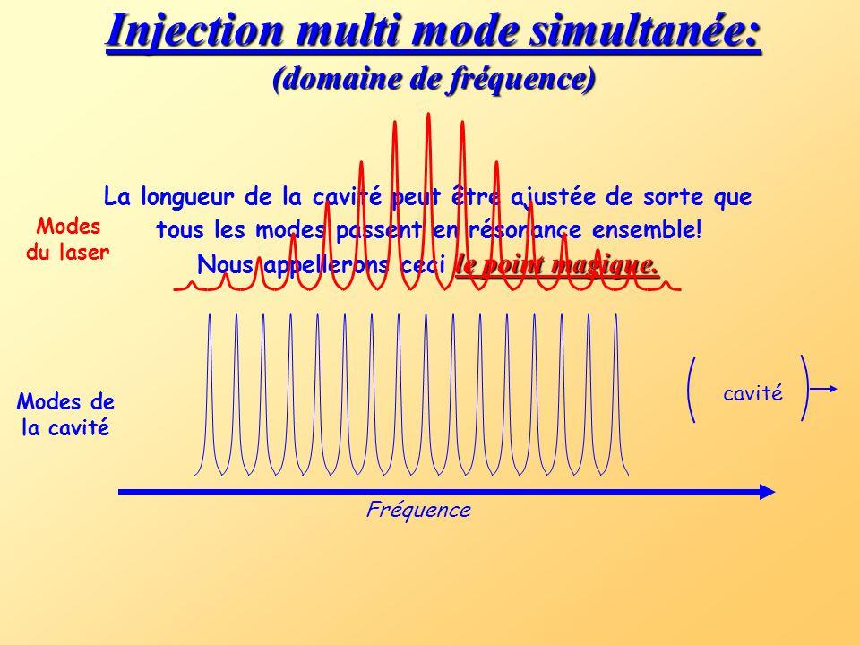 Injection multi mode simultanée: (domaine de fréquence)