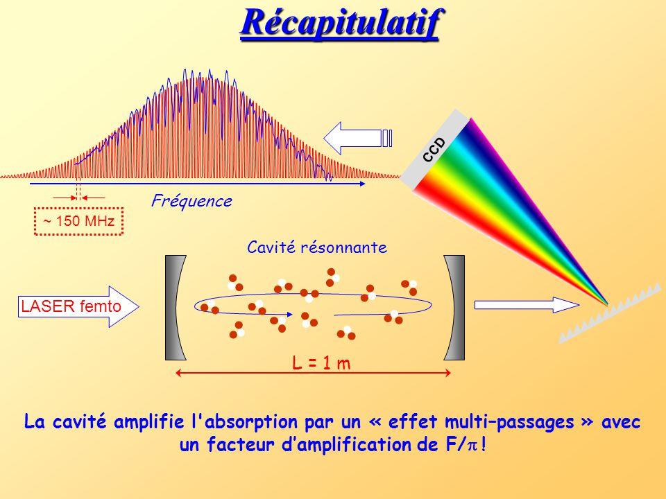 Récapitulatif CCD. ~ 150 MHz. Fréquence.
