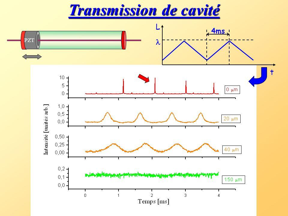 Transmission de cavité