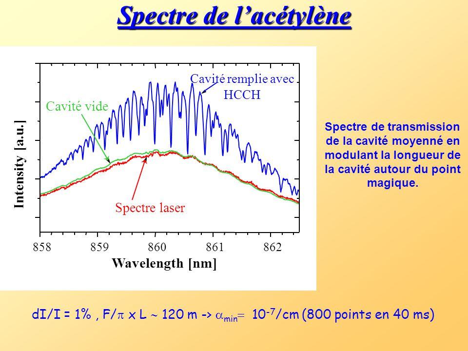 Spectre de l'acétylène