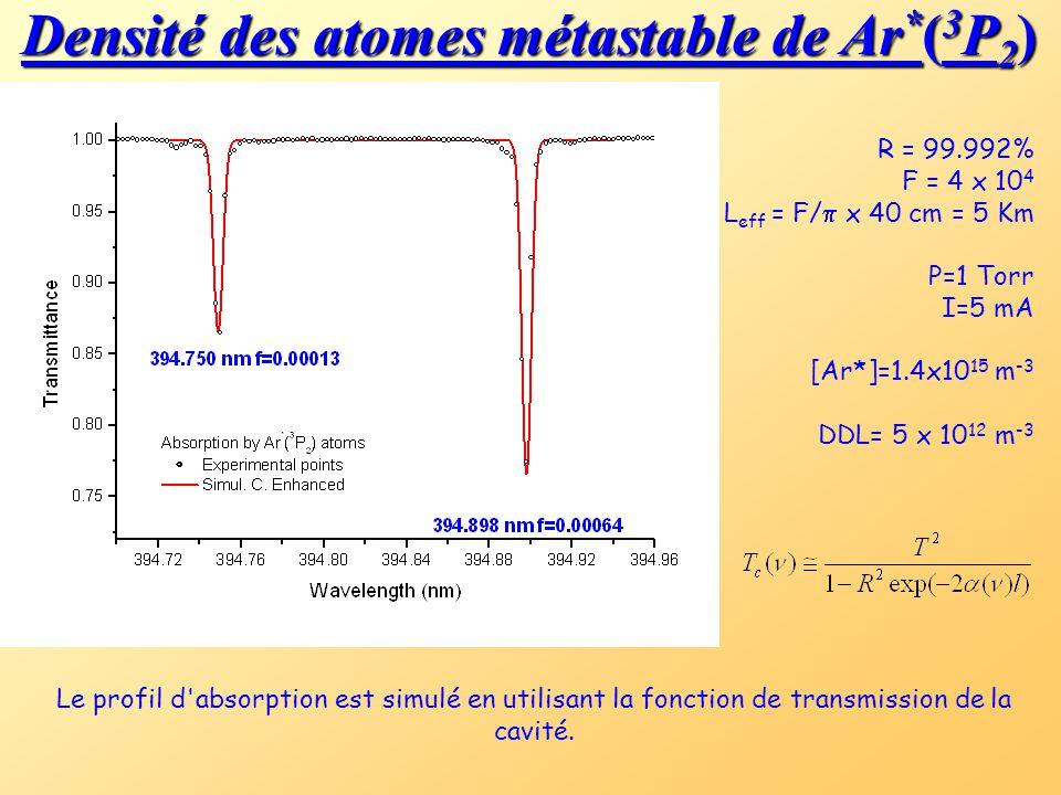 Densité des atomes métastable de Ar*(3P2)