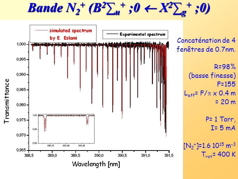 Bande N2+ (B2∑u+ ;0  X2∑g+ ;0)