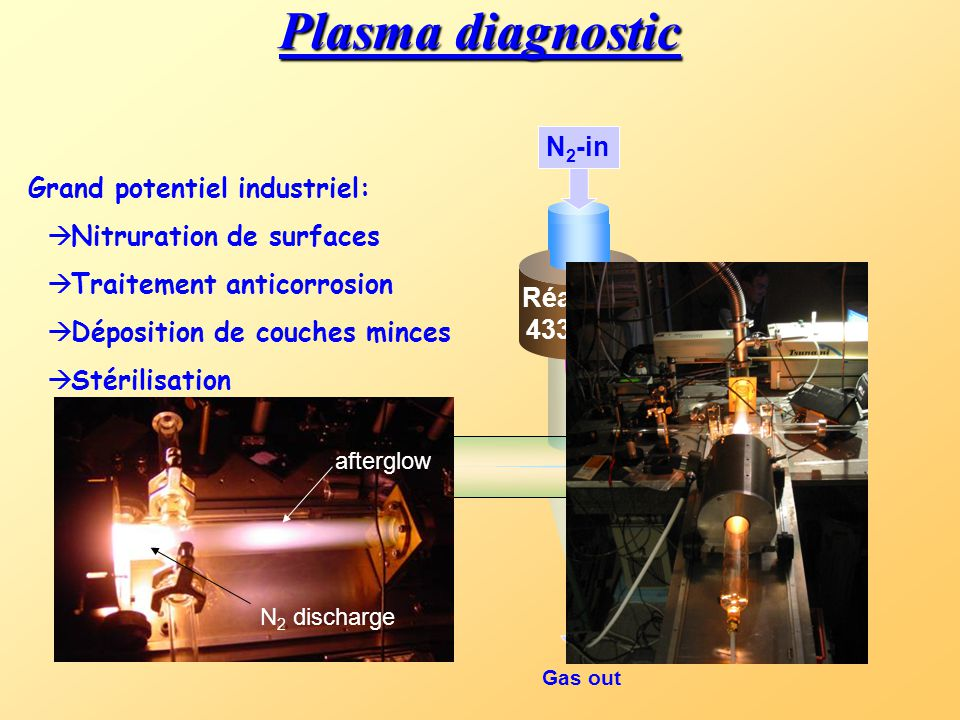 Plasma diagnostic N2-in Grand potentiel industriel:
