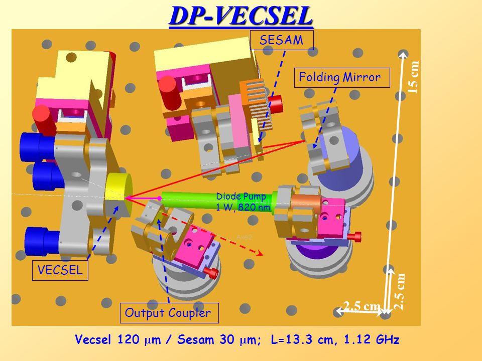 DP-VECSEL 15 cm 2.5 cm 2.5 cm SESAM Folding Mirror VECSEL