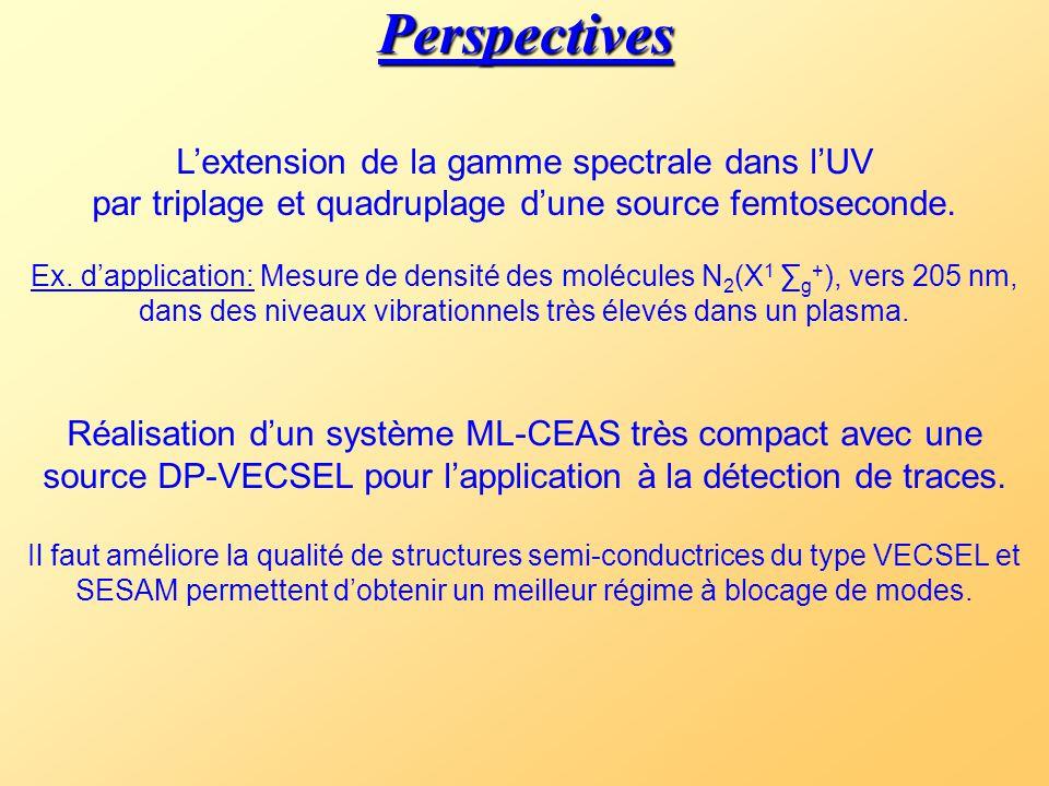 Perspectives L'extension de la gamme spectrale dans l'UV