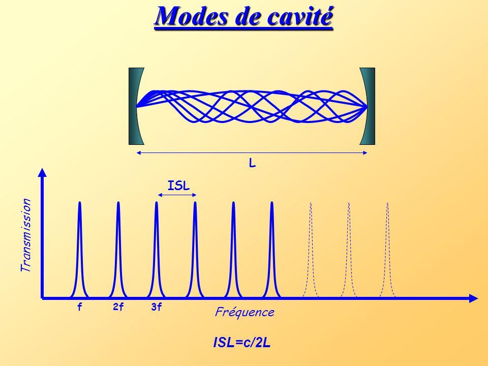 Modes de cavité ISL=c/2L L ISL Transmission Fréquence f 2f 3f
