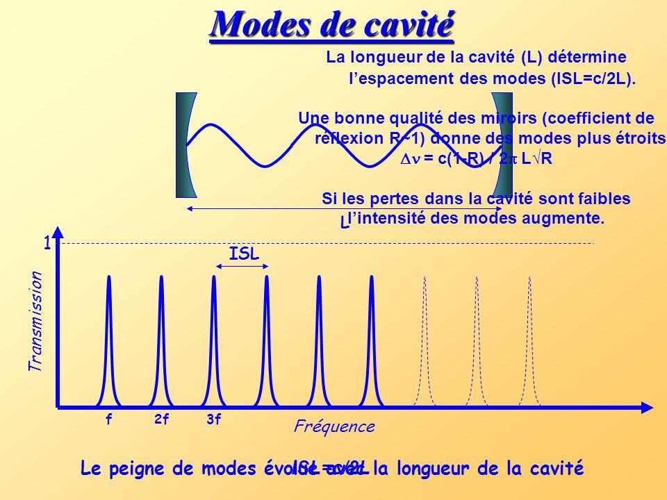 Modes de cavité La longueur de la cavité (L) détermine l'espacement des modes (ISL=c/2L).