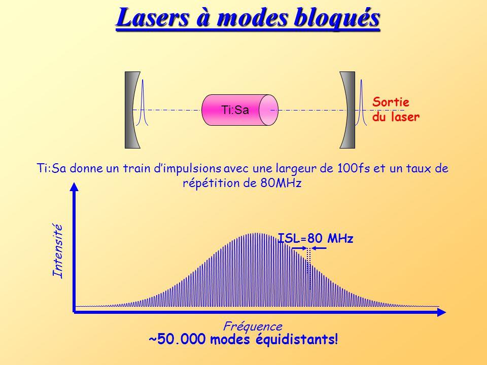 Lasers à modes bloqués ~50.000 modes équidistants! Ti:Sa