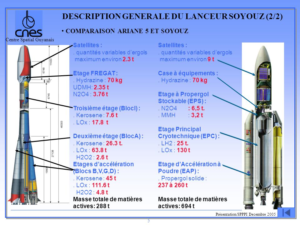 DESCRIPTION GENERALE DU LANCEUR SOYOUZ (2/2)