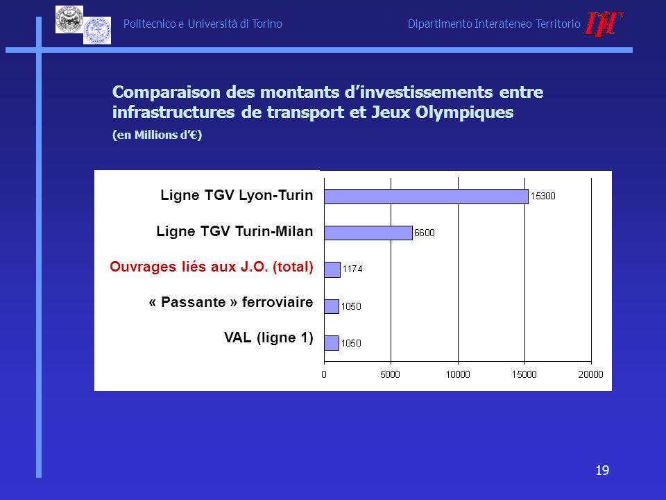 Comparaison des montants d'investissements entre infrastructures de transport et Jeux Olympiques