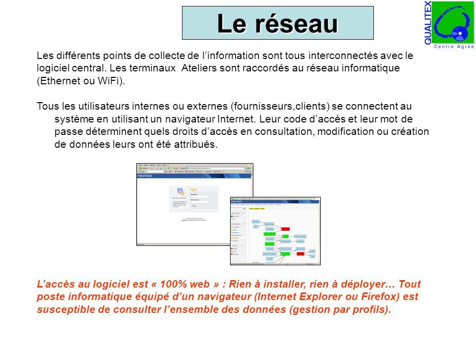 Le réseau Les différents points de collecte de l'information sont tous interconnectés avec le.
