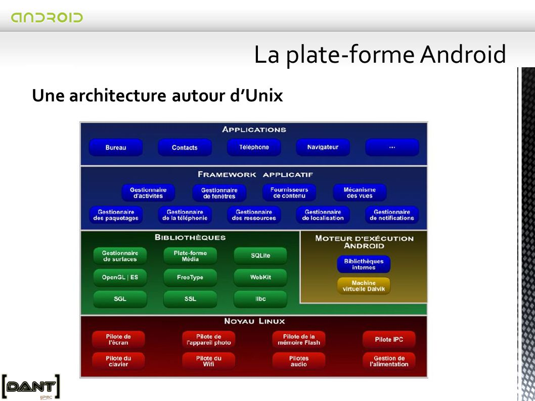 La plate-forme Android