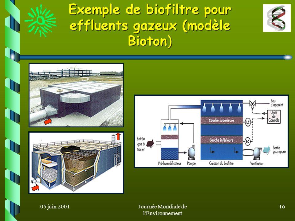 Exemple de biofiltre pour effluents gazeux (modèle Bioton)
