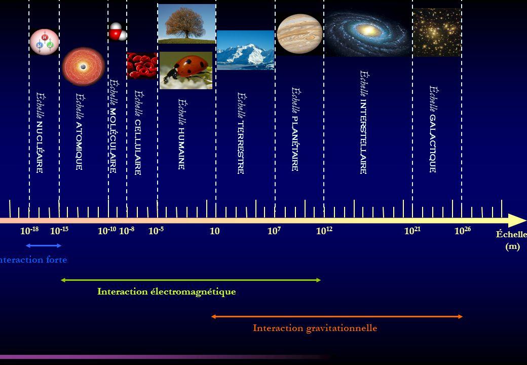 Échelle interstellaire Échelle moléculaire Échelle planétaire