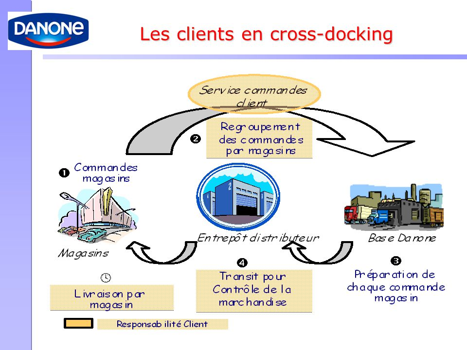 Les clients en cross-docking