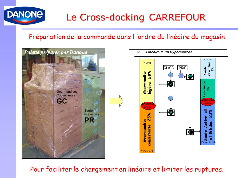 Le Cross-docking CARREFOUR