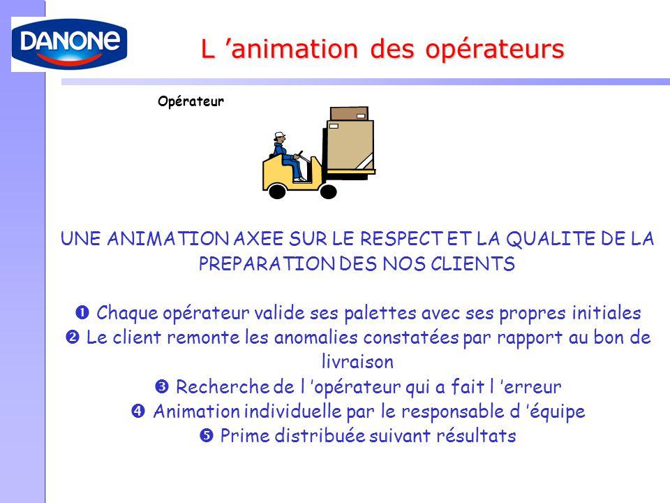L 'animation des opérateurs