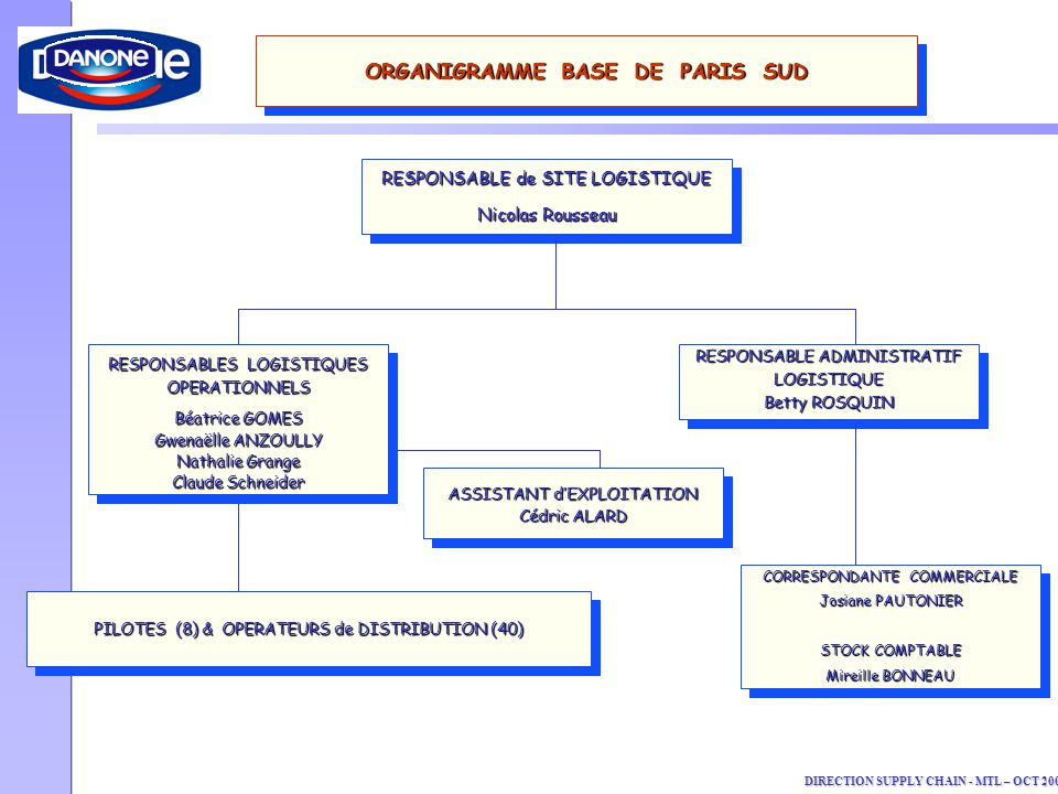 ORGANIGRAMME BASE DE PARIS SUD
