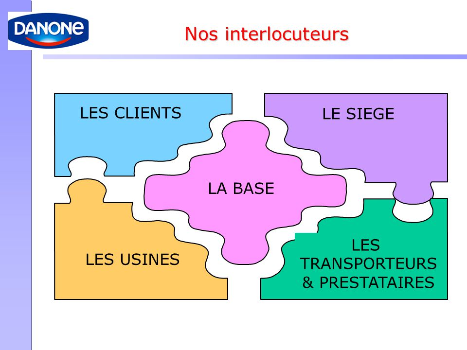 ATTENTES DES INTERLOCUTEURS VIS A VIS DE LA BASE