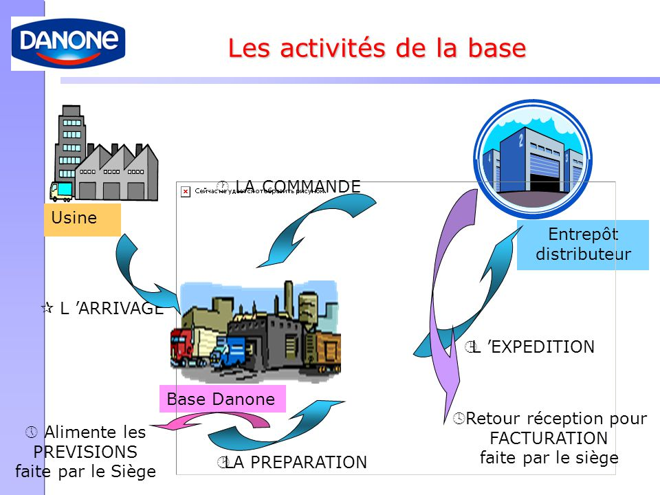 Les activités de la base