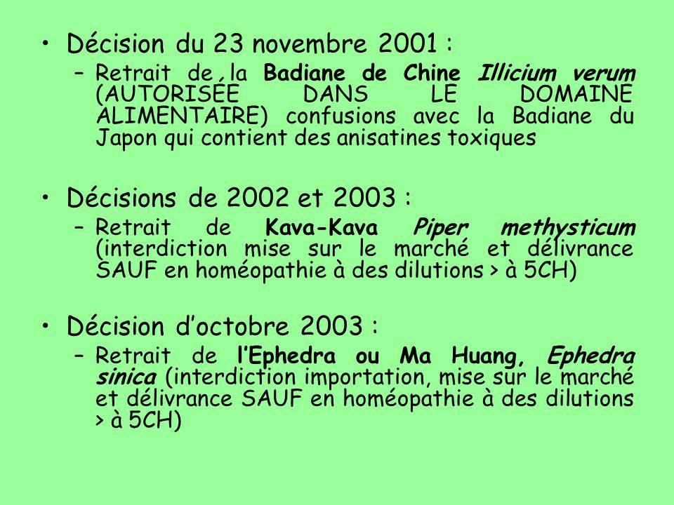 Décision du 23 novembre 2001 : Décisions de 2002 et 2003 :