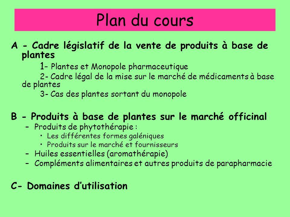 Plan du cours A - Cadre législatif de la vente de produits à base de plantes. 1- Plantes et Monopole pharmaceutique.
