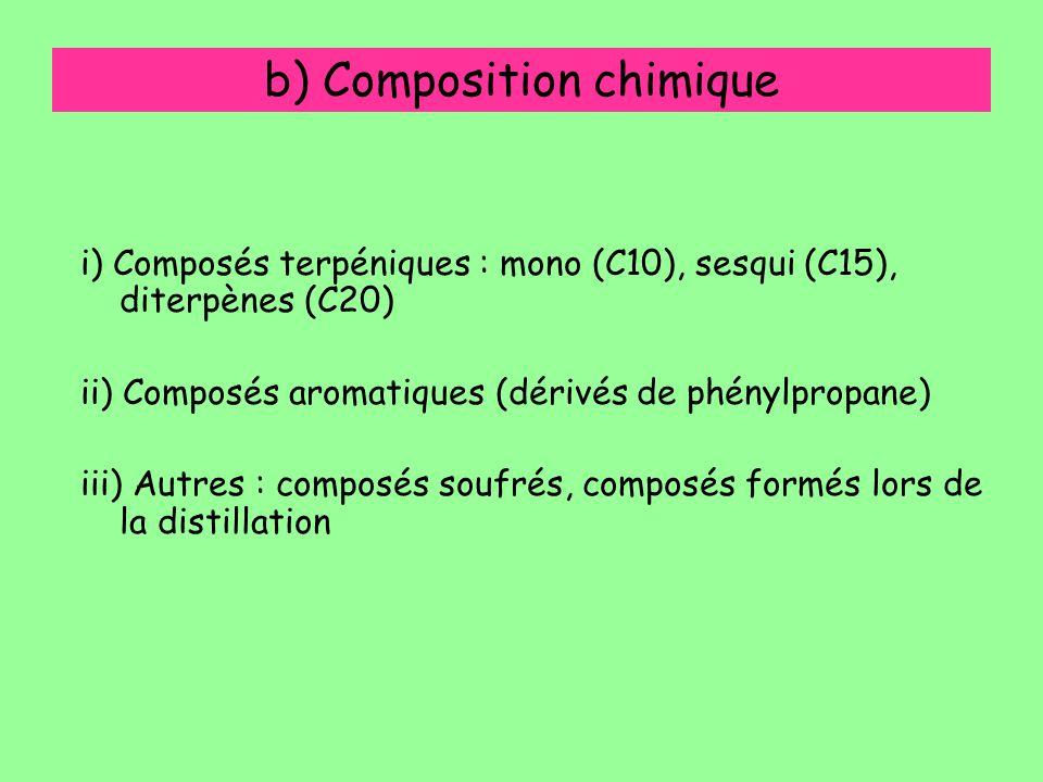 b) Composition chimique