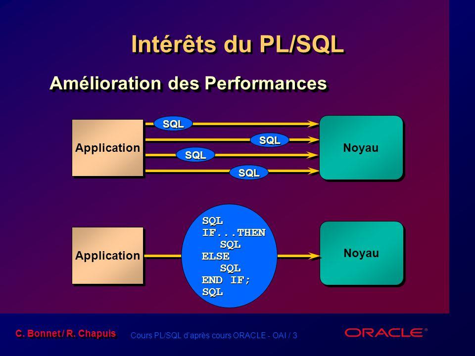 Intérêts du PL/SQL Amélioration des Performances Noyau Application SQL