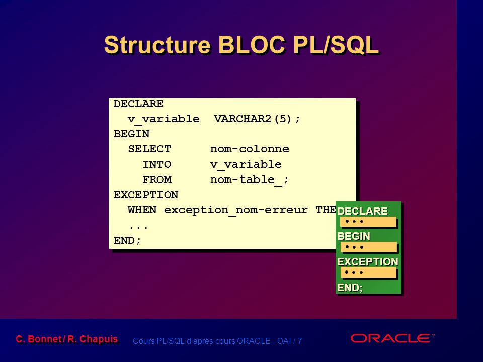 Structure BLOC PL/SQL DECLARE v_variable VARCHAR2(5); BEGIN