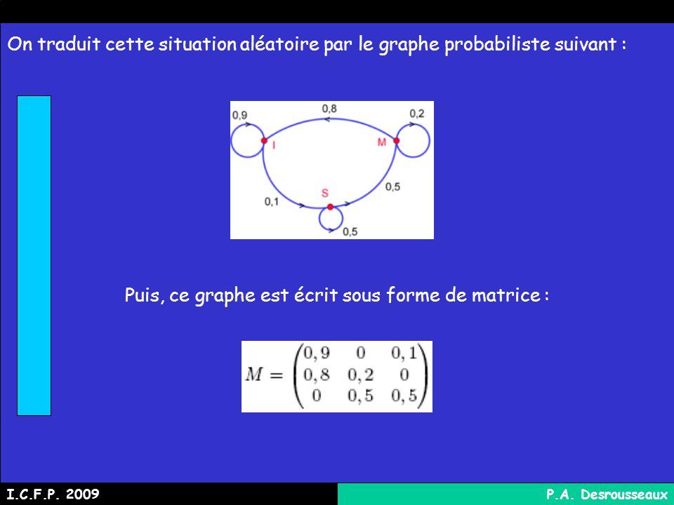 Puis, ce graphe est écrit sous forme de matrice :