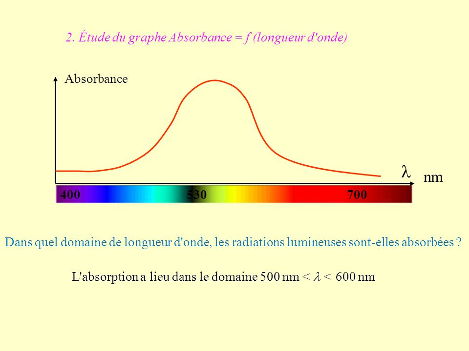l nm 2. Étude du graphe Absorbance = f (longueur d onde) Absorbance