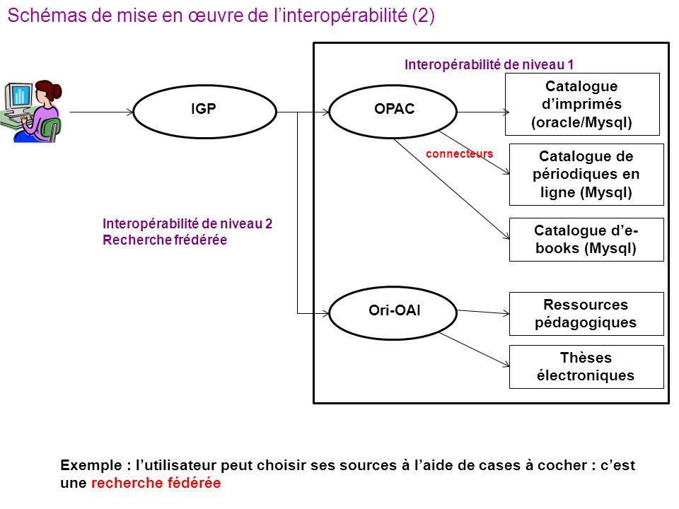 Schémas de mise en œuvre de l'interopérabilité (2)