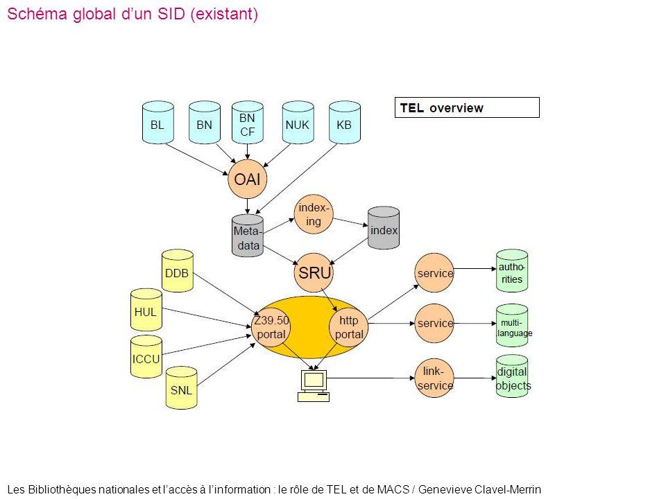 Schéma global d'un SID (existant)