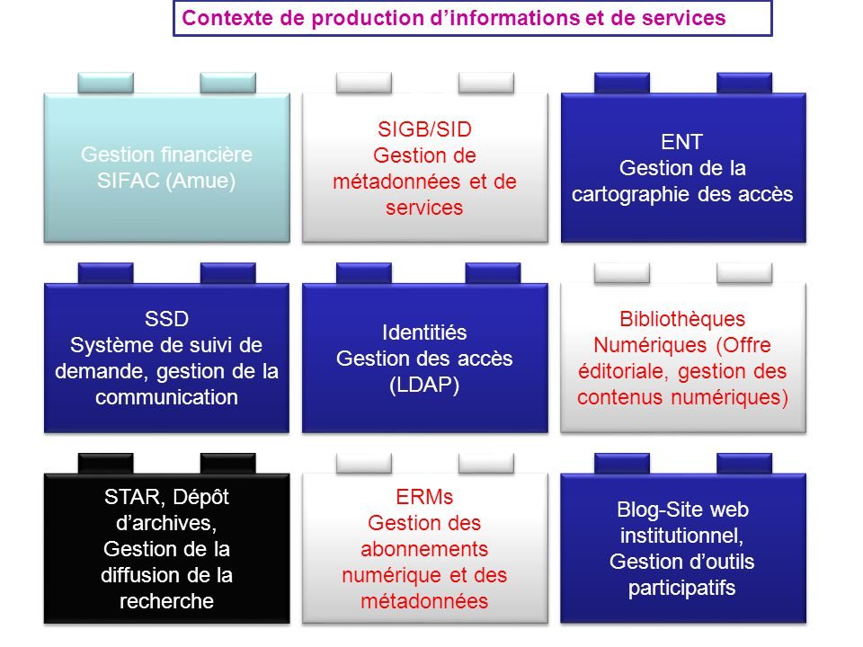Contexte de production d'informations et de services