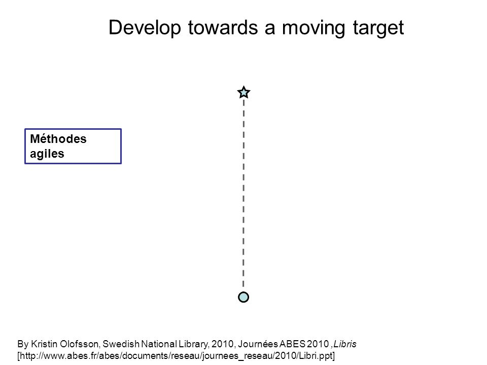 Develop towards a moving target