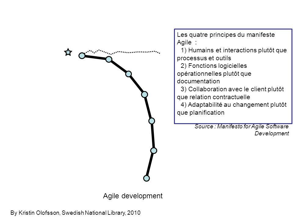 Agile development Les quatre principes du manifeste Agile :