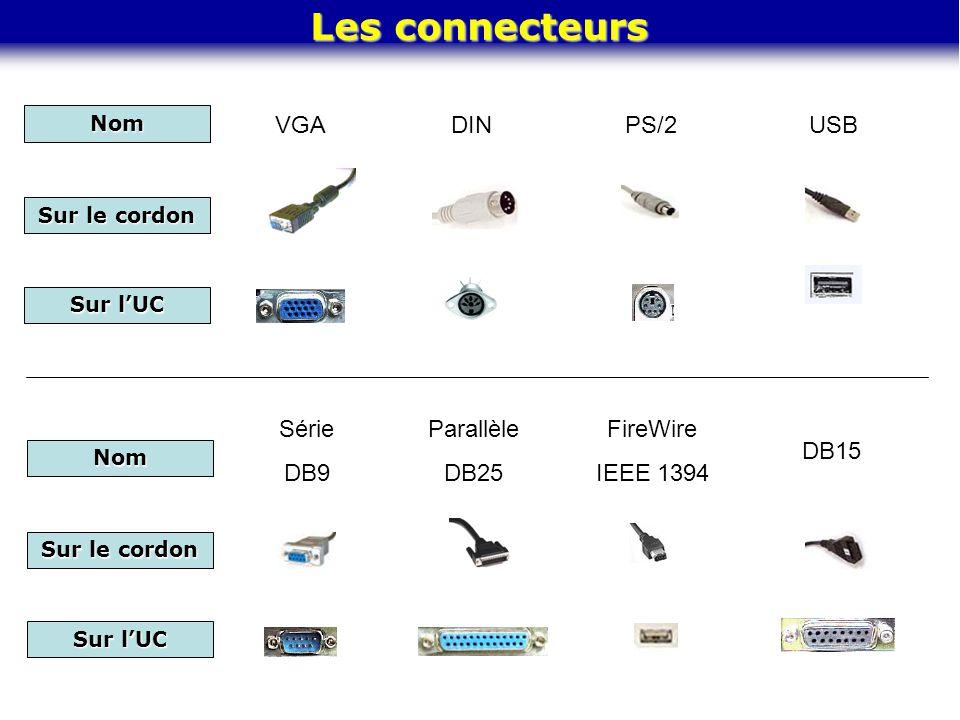 Les connecteurs VGA DIN PS/2 USB Série DB9 Parallèle DB25 FireWire